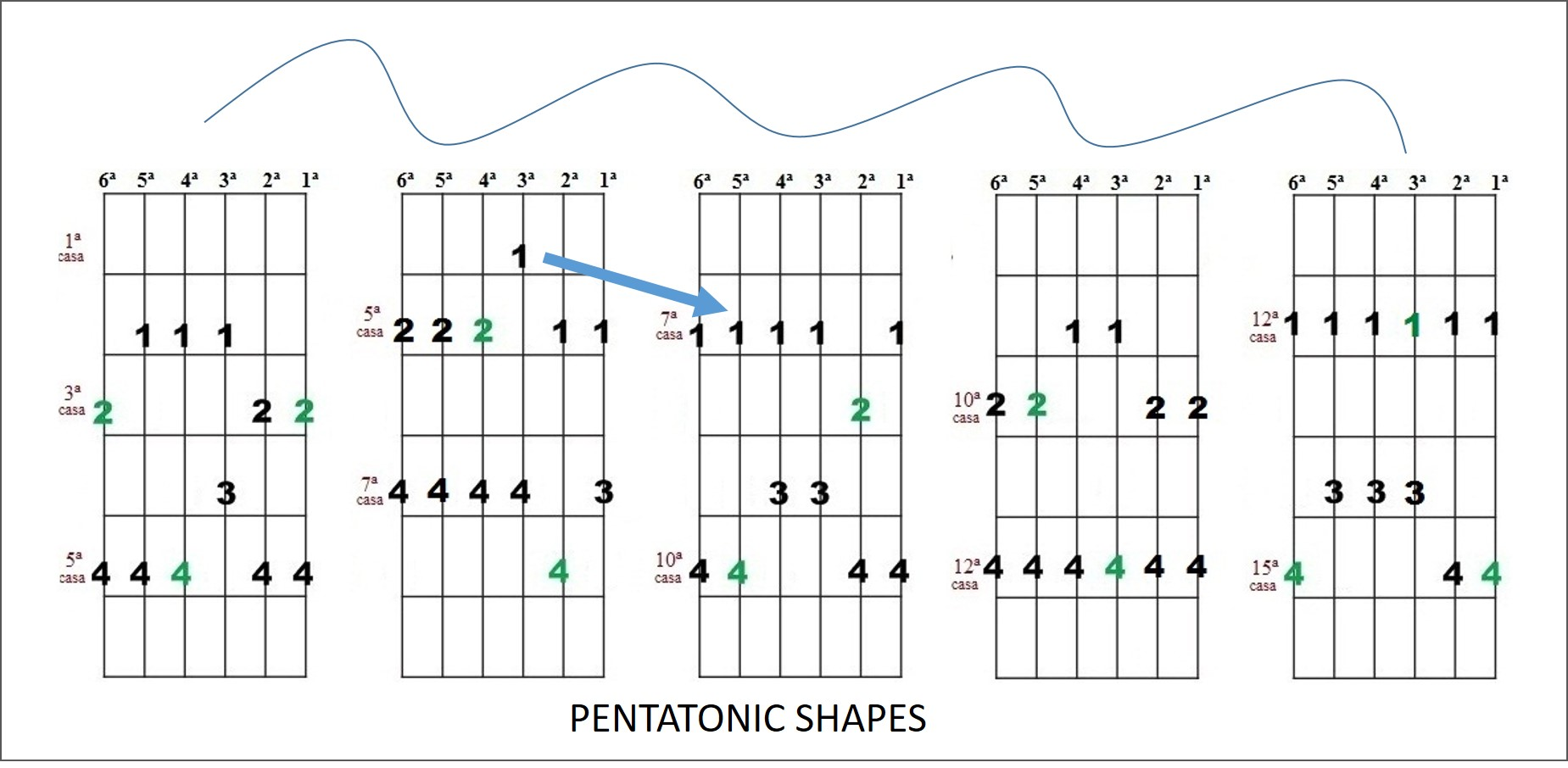 shapes for guitar